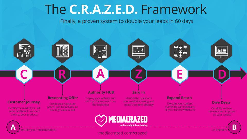 C.R.A.Z.E.D. Framework overview infograph
